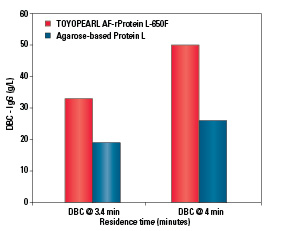 Most Alkaline Resistant Protein L Resin - TOYOPEARL AF-rProtein L-650F